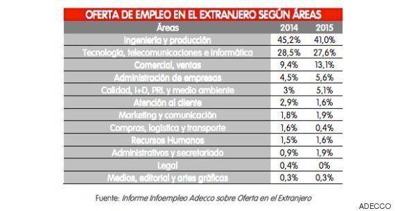 El perfil del español que podría tener un trabajo en el
