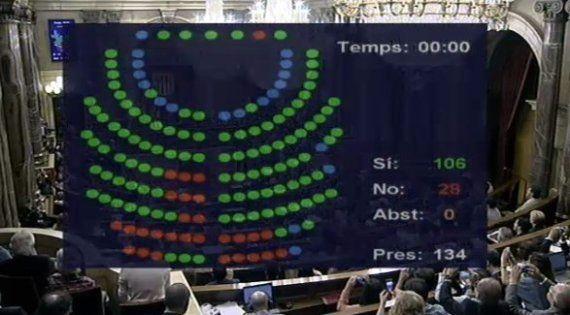 El Parlament de Cataluña aprueba la Ley de