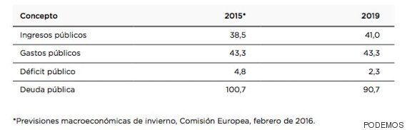 Las principales propuestas de Gobierno de Podemos al PSOE: ¿cuáles aceptarían los