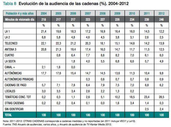 Consumo de televisión en España: 62 días enteros al año y otros datos culturales más o menos