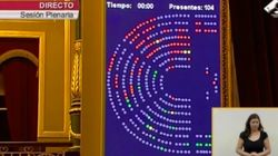'Gatillazo' en el Congreso en la votación de los