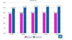 El salario medio bajó el 0,8% en 2012 hasta los 22.726