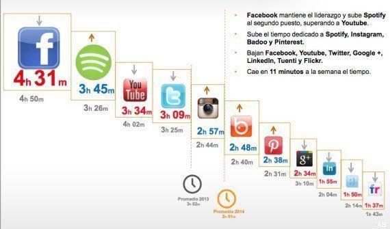 Más de 14 millones de españoles utilizan redes