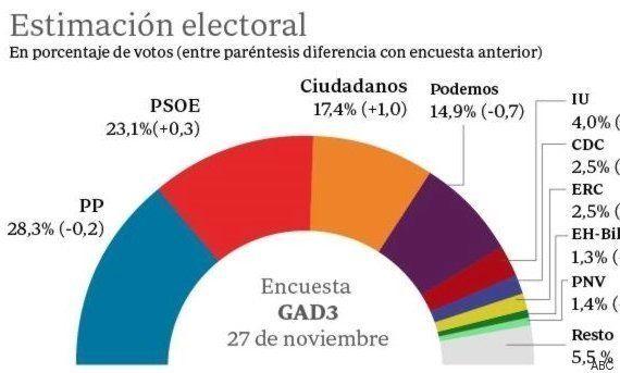El PP podría gobernar con el apoyo de Ciudadanos, según tres