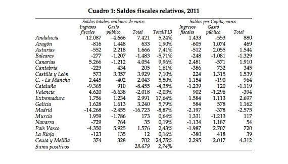 Madrid es la comunidad con mayor saldo negativo, el doble de