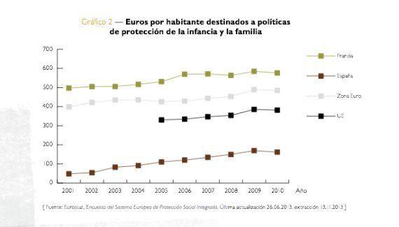El 30% de los niños españoles vive en situación de