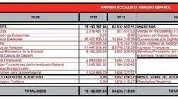 ¿Cuánto gastó y cuánto ingresó el PSOE en 2013 y