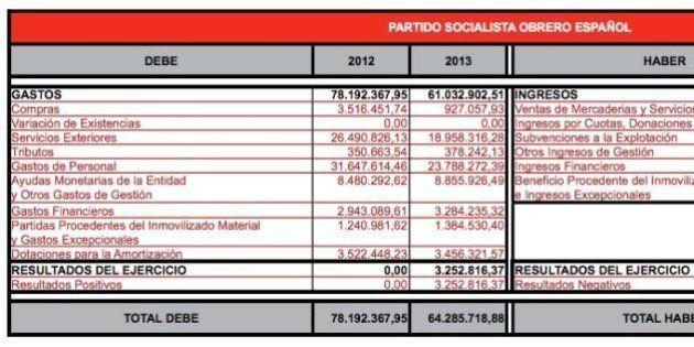 El PSOE publica sus cuentas de 2012 y 2013 en su página