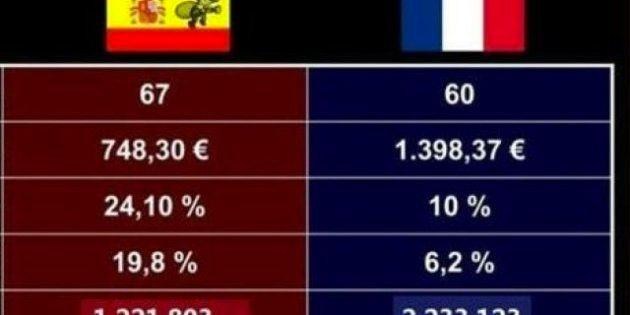 Comparativa socioeconómica entre España y Francia: ¿Quién golea a