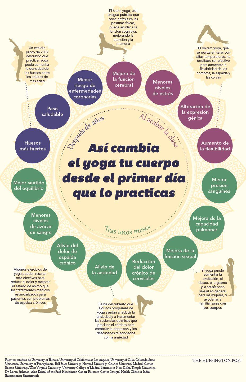 el yoga puede ayudar con el dolor en la ingle