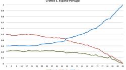 España-Portugal: La visión del mercado de una semifinal
