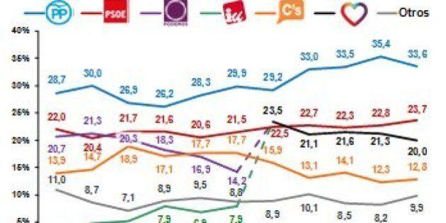 PP y PSOE subirían en intención de voto mientras Podemos y Ciudadanos bajarían
