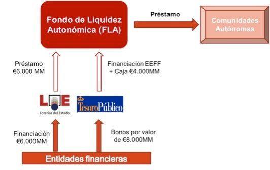 Fondo de Liquidez Autonómica