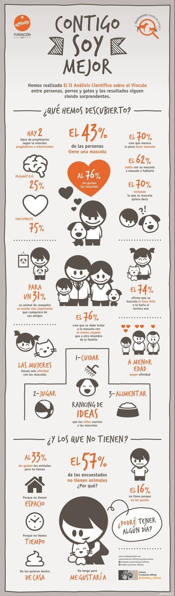 Uno de cada tres españoles quiere más a su mascota que a sus amigos