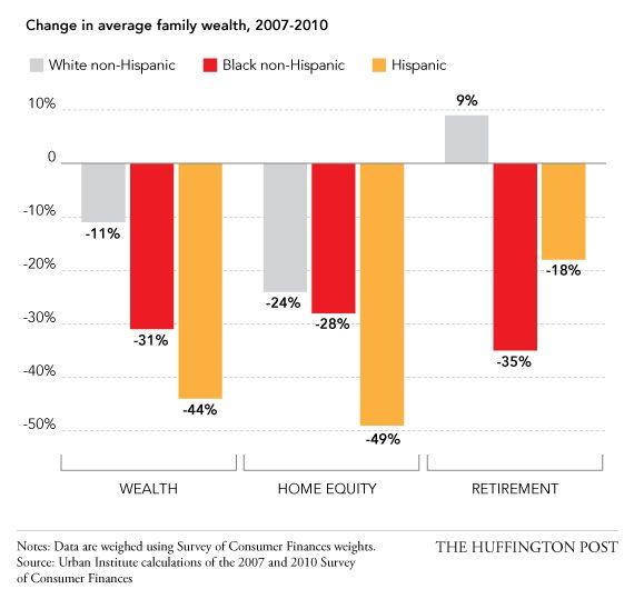 15 gráficos que demuestran que EEUU está lejos de haber superado el