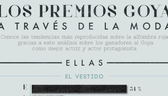 ¿Qué se ponen los ganadores de los Goya?