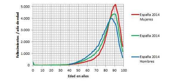 Qué esperar de la esperanza de vida: un poco de
