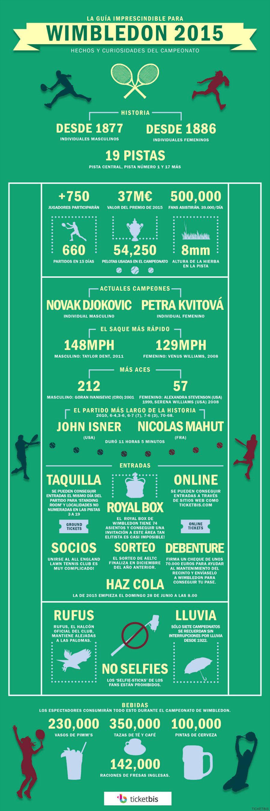 Wimbledon para dummies: 26 cosas que no sabes sobre este torneo de