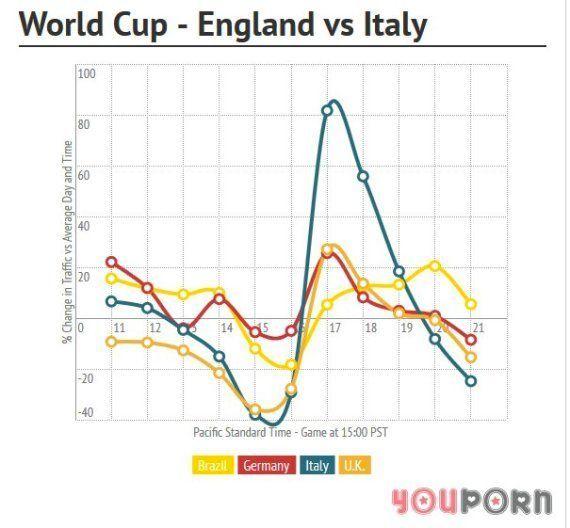 ¿Cómo influye el Mundial en las visitas a las páginas porno como