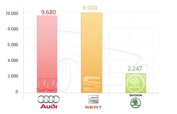 Análisis de la crisis de Volkswagen en