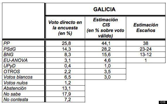 Elecciones gallegas 2012: El PP revalidaría la mayoría absoluta en Galicia, según el
