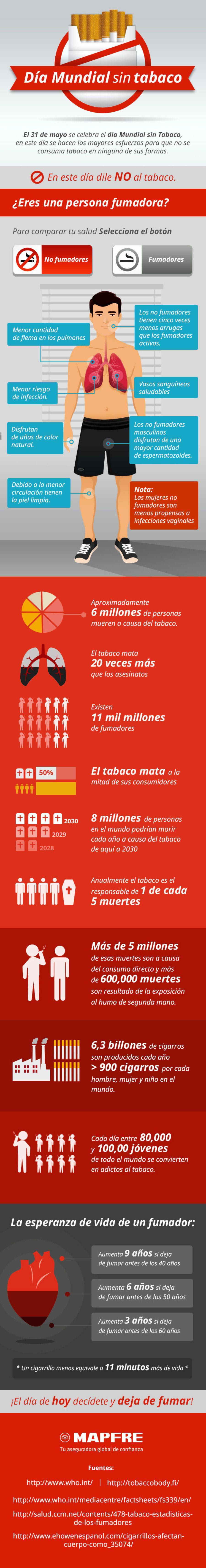 Cómo afecta el tabaco a la salud de los fumadores