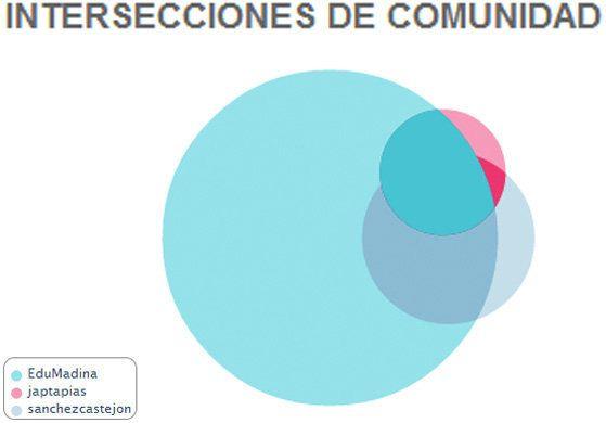 ¿Cómo son las comunidades de @EduMadina @SanchezCastejon y