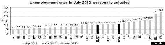 El desempleo en España afecta ya al 52,9% de los jóvenes, según