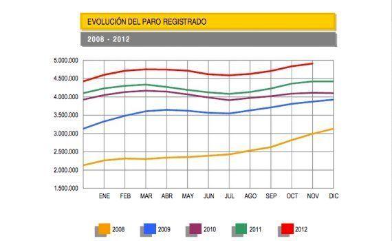El paro registrado sube en 74.296 personas en noviembre hasta los 4,9