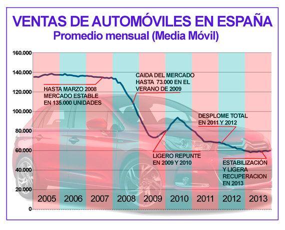 Las ventas de coches y la recuperación