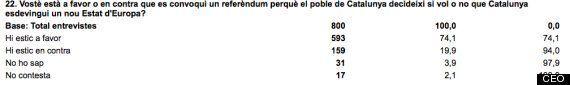 El 74% de los catalanes, a favor de celebrar un referéndum sobre la independencia de