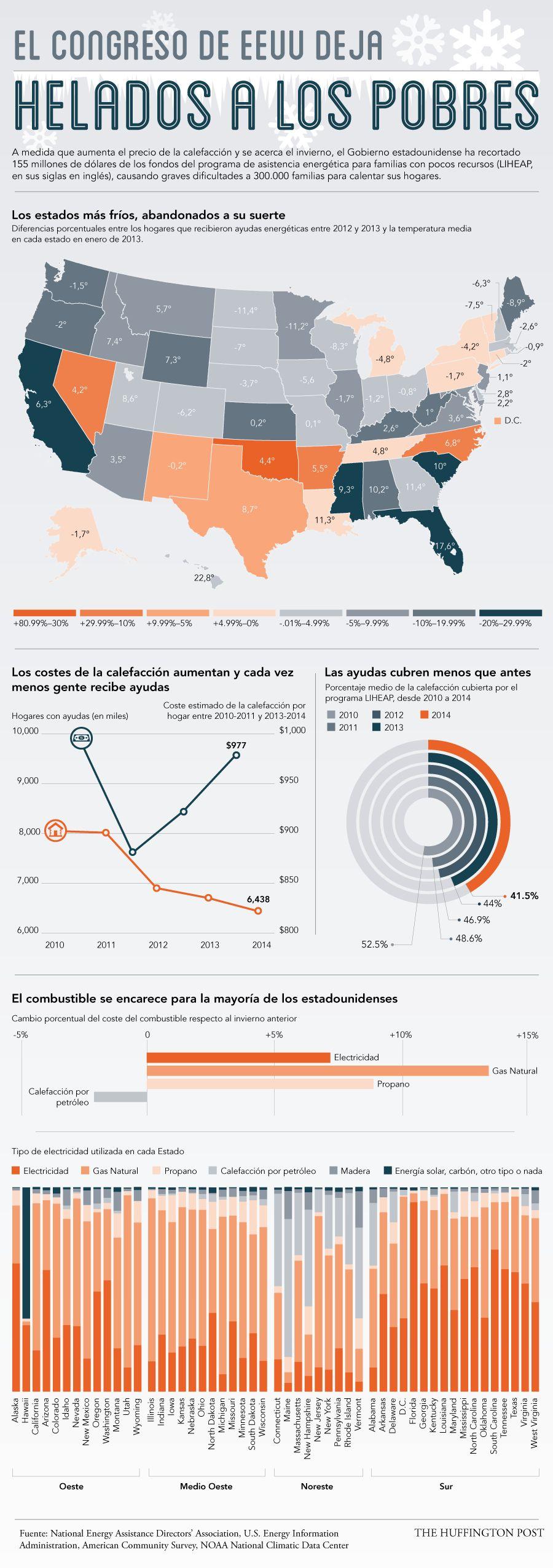 Infografía: la ola de frío y los recortes se ceban con los más pobres en