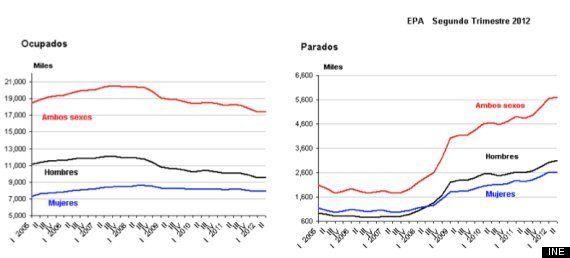 EPA segundo trimestre de 2012: el paro subió en 53.500 personas hasta los 5.693.100