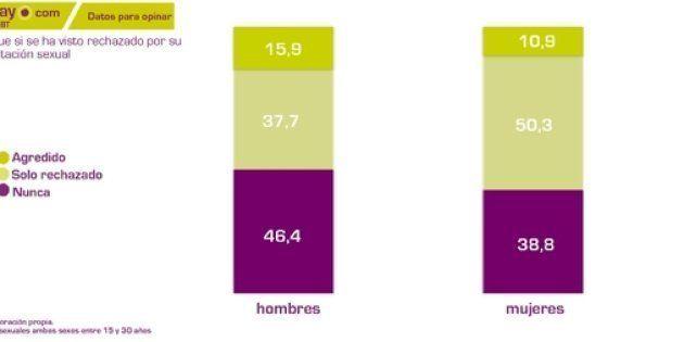 El 44% de los gays son