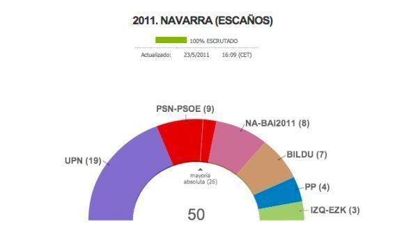 Las claves para entender el caso que ha llevado al Gobierno de Navarra al