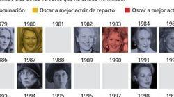 ¿Sabes cuántas veces ha optado al Oscar Meryl Streep? La