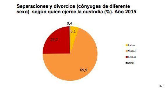 Disminuyen los divorcios y las separaciones y aumenta la custodia compartida en