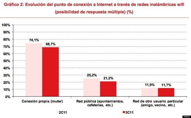 Cómo robar wifi al vecino es tendencia: el 12% de los españoles se conecta a la de