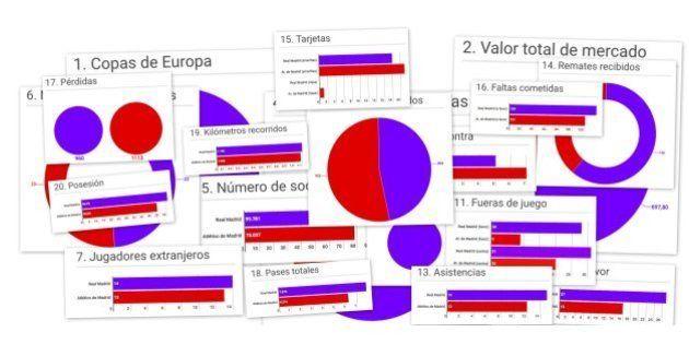 Real Madrid - Atlético: 20 gráficos para entender las diferencias entre los aspirantes a la