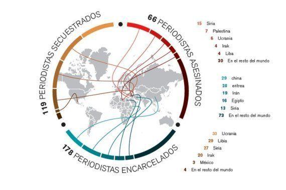 Informe sobre Libertad de Prensa: Los secuestros de periodistas se dispararon un 36,7% en