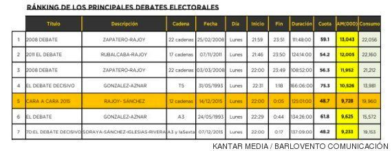 La audiencia del debate muestra que la gente vio menos el Rajoy-Sánchez que el