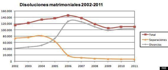 Divorcios en España: un 24% menos que antes de la