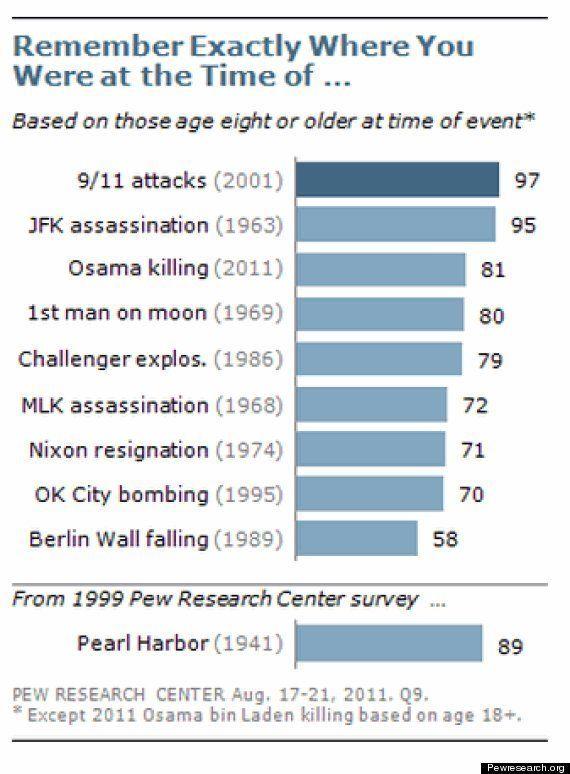 El 97% de los estadounidenses recuerda dónde estaba el día de los atentados del 11 de septiembre de