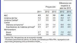 América Latina y el Caribe: Sobrellevando los efectos de la desaceleración