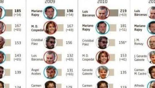 Mira el 'top ten' de los políticos que más cobran en el
