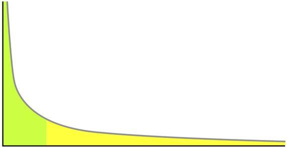 Media, desviación típica y colas largas