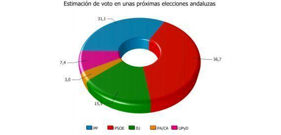 El PSOE ganaría las elecciones andaluzas con un 36.7% de los votos, 5,6 puntos por encima del