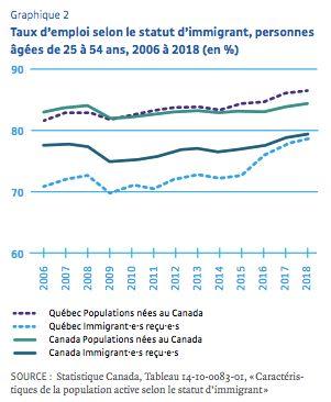 Québec: Un institut de recherche recommande de maintenir l'accueil de 50.000 immigrants par