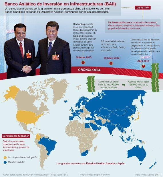 El Banco Asiático de Infraestructuras liderado por China echa a
