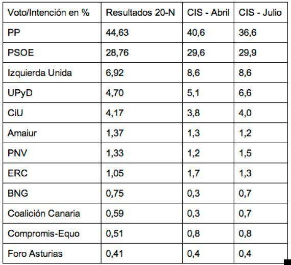 CIS: El PP pierde cuatro puntos en intención de voto desde el anuncio de recortes y ocho desde el